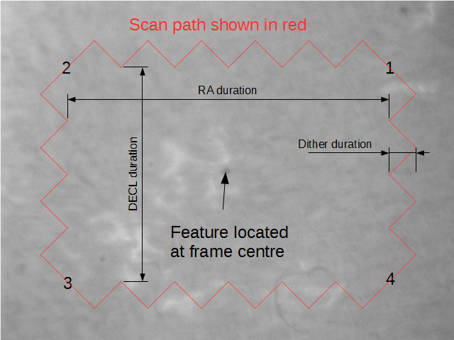 Dual Axes Scan Path